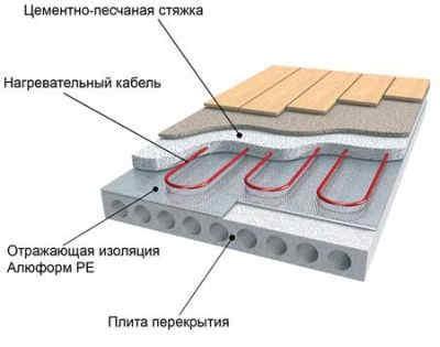 Схема водяного теплого пола по бетонному основанию