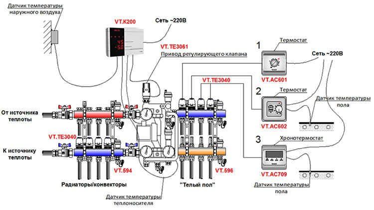 Управление теплым полом с помощью комнатных термостатов и погодозависимой автоматики