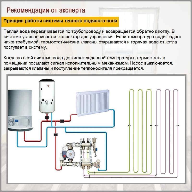 Принцип работы системы теплого водяного пола