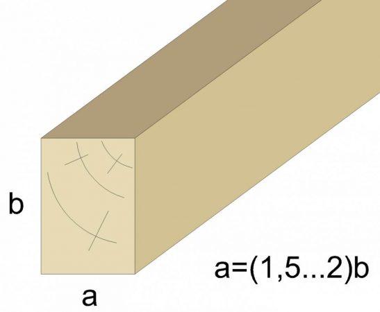 Оптимальные пропорции сечения