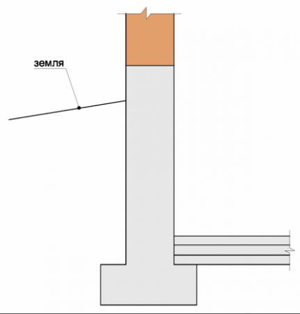 Пол по грунту на расширении ленты