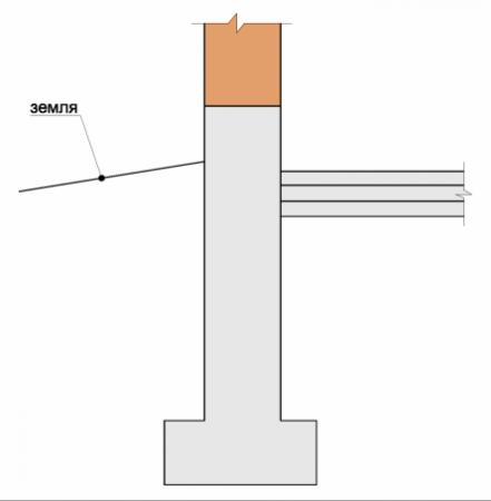 Пол по грунту примыкает к стенке ленточного фундамента