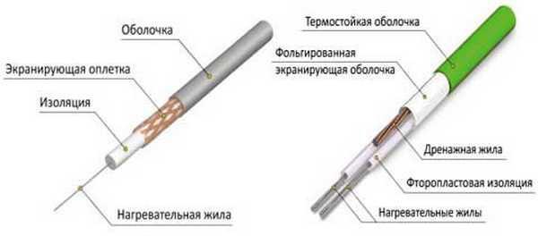 Строение резистивных кабелей (справа двухжильный, слева - одножильный)