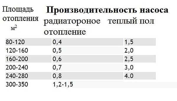 Таблица определения производительности насоса в зависимости от отапливаемой площади