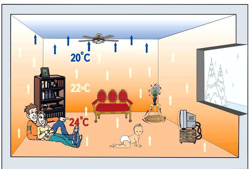Теплый пол водяной - распределение темпратуры