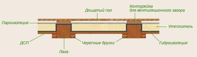 Как утеплить пол в деревянном доме. Двойная 68