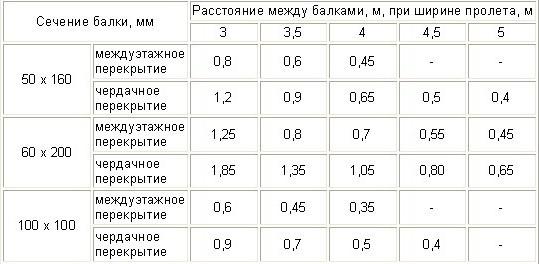 Расстояние между балками в зависимости от их сечения
