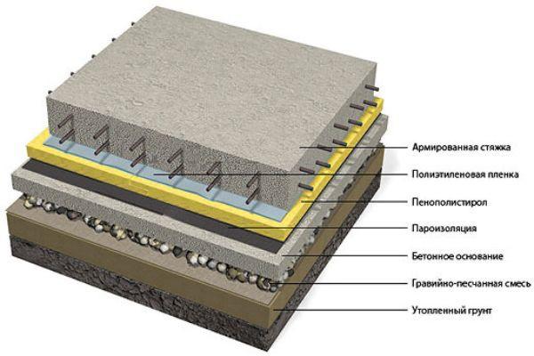 Схема устройства бетонного пола по грунту. Поверх гравийно-песчаной смеси заливается бетонное основание