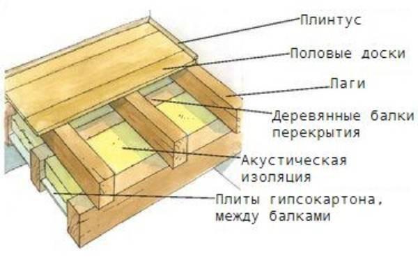 Схема чистового и чернового деревянного пола с утеплением