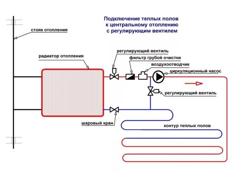 Водяной пол подключен последовательно с радиатором