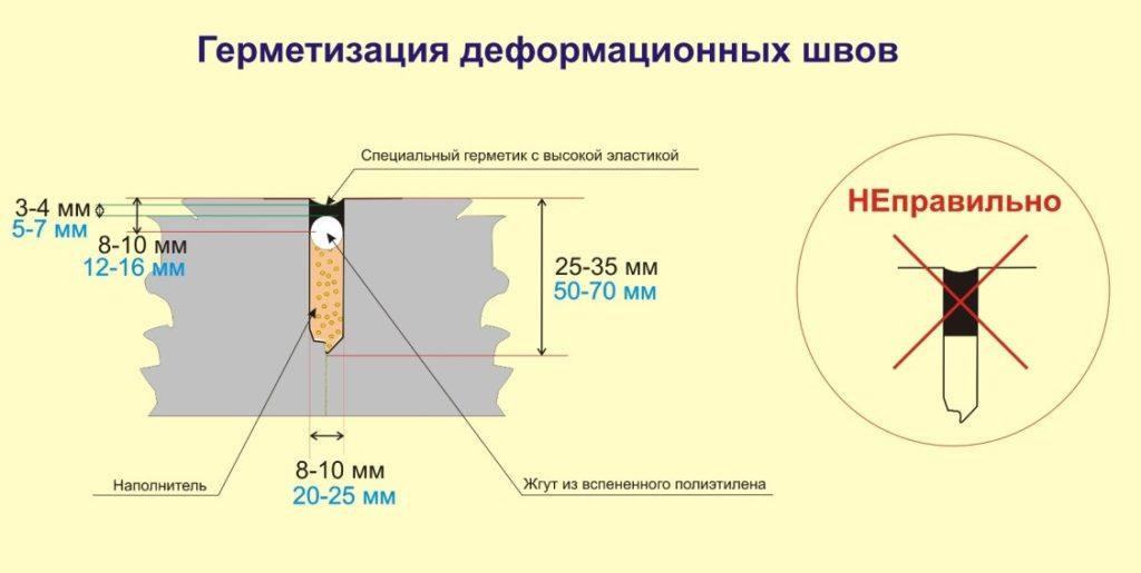 Герметизация глубокого шва