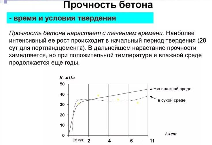 График нарастания прочности твердеющего монолита