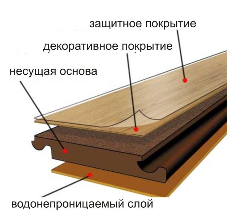 Послойное строение ламинированной доски