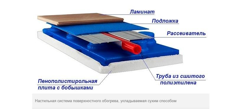 Равномерно распределить тепло помогут специальные металлические пластины