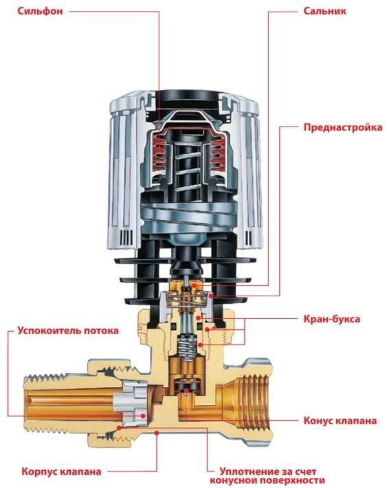 Строение теморегулирующего клапана