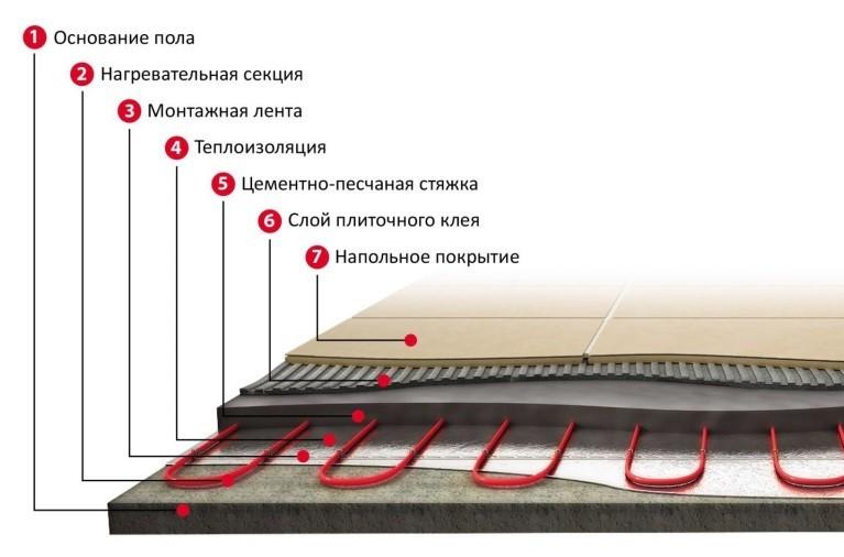Схема «пирога» пола с водяным подогревом