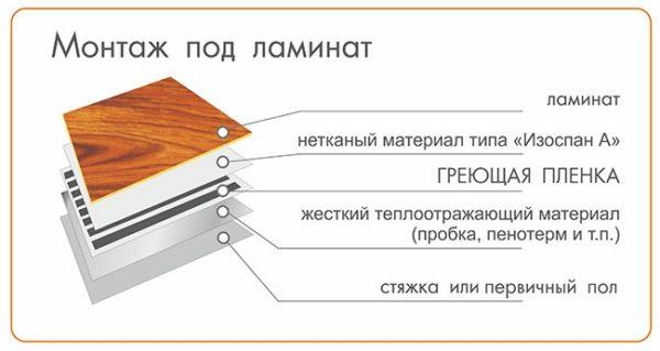 Схема укладки ламината на ИК пленку