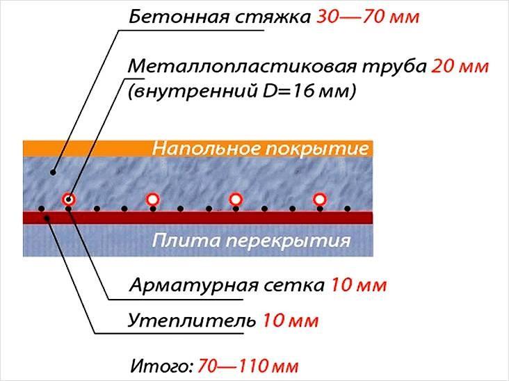 Схема устройства водяного пола в стяжке