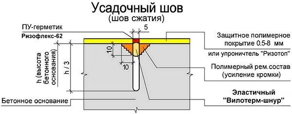 Схема устройства усадочного шва