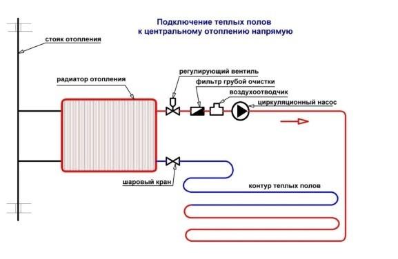Вариант 4 – подключение к радиатору