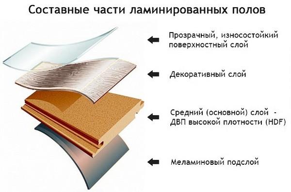 Ламинат, как правило, состоит из четырех слоев