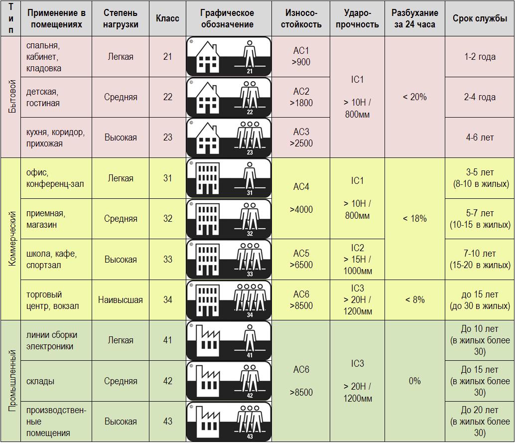 Ламинат также разделяют по классам, который определяется толщиной и качеством материала