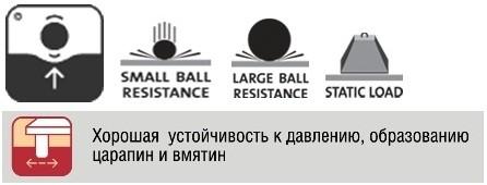 Обозначения, указывающие на ударопрочность покрытия
