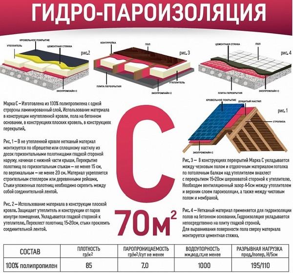 Пароизоляционные материалы типа С можно использовать для помещений без отопления, но также они отлично подойдут для пола в деревянном жилом доме