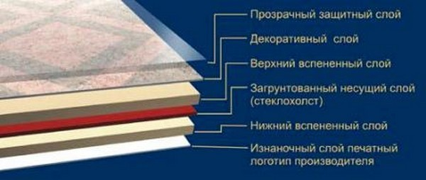 Утепленный линолеум состоит из пяти слоев