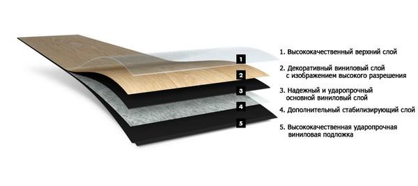 Обычно гибкий ламинат состоит из двух слоев: первый «отвечает» за внешний вид и износостойкость покрытия, второй – за прочность и фиксацию к черновому полу
