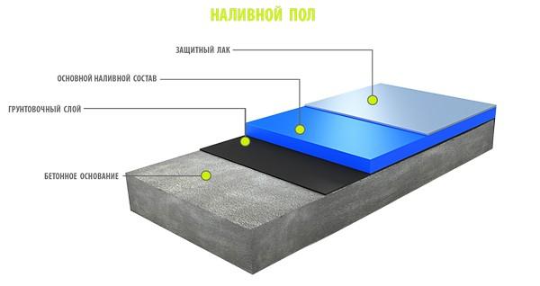 Наливной полиуретановый пол состоит из нескольких слоев