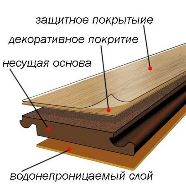 Ламинат состоит из нескольких слоев, и у каждого свое предназначение
