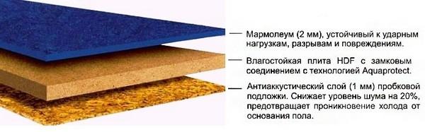 Мармолеум, как правило, состоит из нескольких слоев