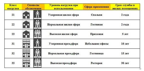 Классы линолеума для квартир и домов