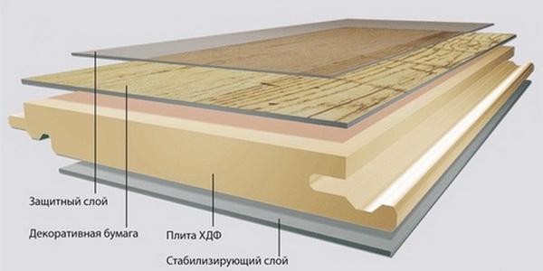 Ламинат состоит из нескольких слоев